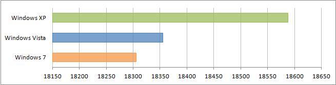 Результаты сравнения в 3DMark03