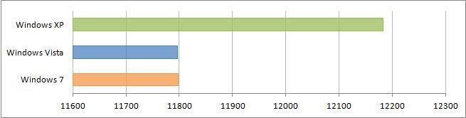 Результаты сравнения в 3DMark05