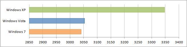 Результат подтеста CPU