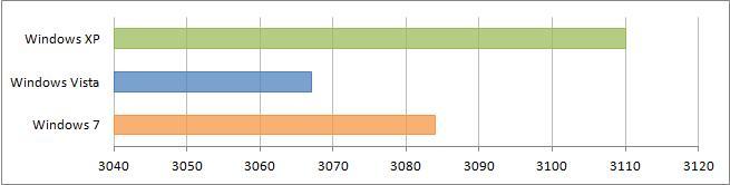 Результат подтеста SM2.0