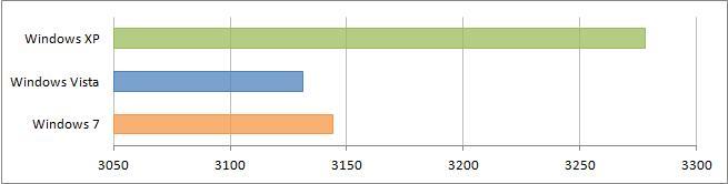Результат подтеста SM3.0