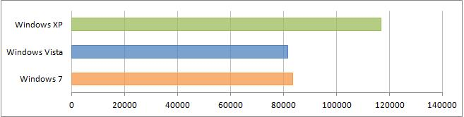 Результаты тестирования в Aquamark 3