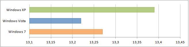 Результаты тетирования в HD Benchmark